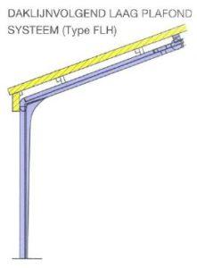 Railsysteem Laag plafond daklijnvolgend