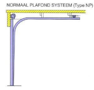 Railsysteem Normaal plafond